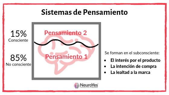 neuromarketing sistema de pensamiento 1