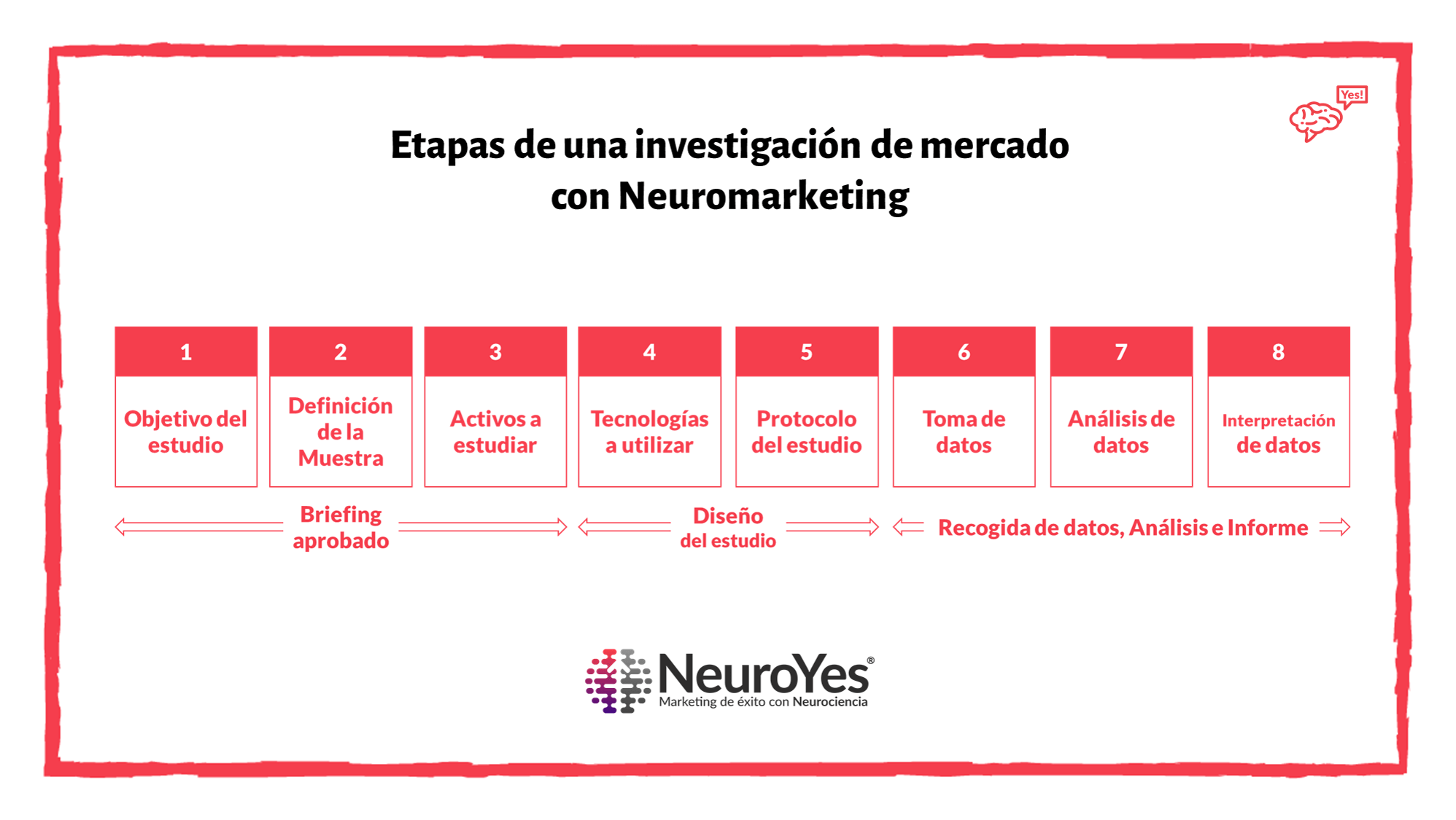 cómo se realiza un estudio de neuromarketing